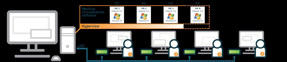 1:1 Virtual Desktop Infrastructure (VDI)